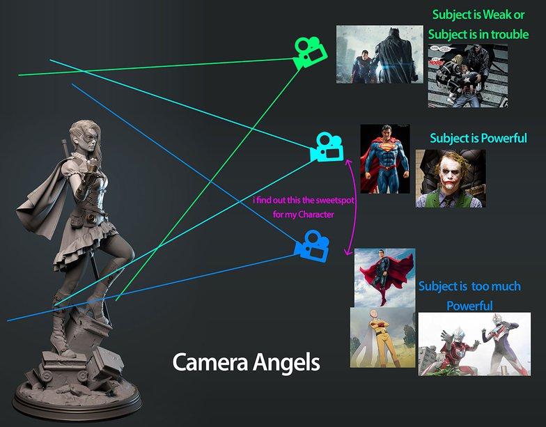 camera angles on character