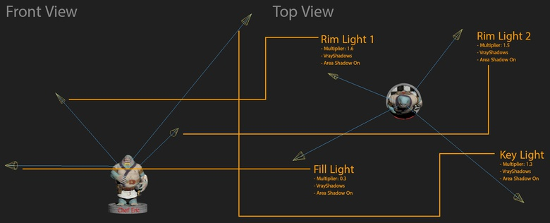 This image shows the positioning and the basic parameters for each light