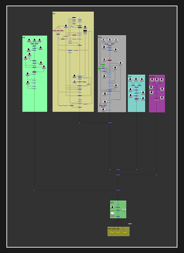This is how I organized my components in NUKE