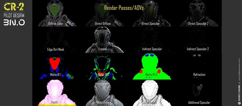 Arnold AOVs / Render Passes