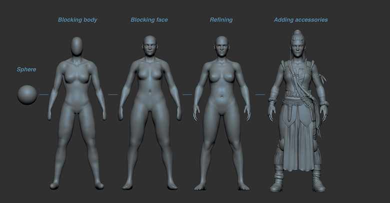 Process of the character blocking