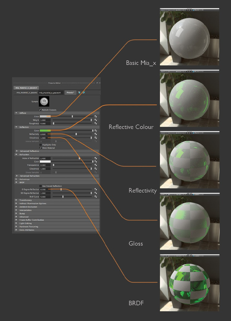 An overview of mental ray's materials