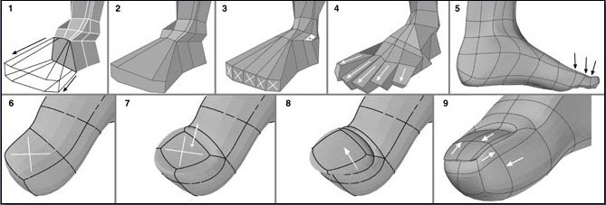 Fig. 6-30 Foot Steps 1 to 9. 1). Merging the front foot polygon so it can be beveled out. 2). Beveling the front foot polygon for- ward. 3). Dividing the front polygon into 5 sections for the toes. 4). Beveling out the toes. 5). Slicing across the toes to make more points that can be moved. Shaping the toes. 6). Starting the toenail by selecting the top polygon at the toe tip. 7). Beveling the toe polygon down and scaling it smaller. 8). Beveling the toe polygon up and enlarging it. 9). Slicing across the middle of the toenail and toe tip. Dividing the toes across the top to make them more rounded.