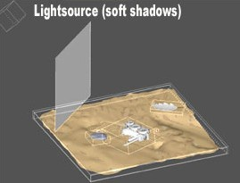 Light source and shadow plane