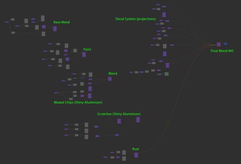 shader graph lighting 3d model layering rust texture