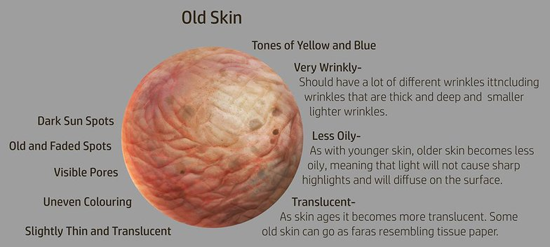 old skin