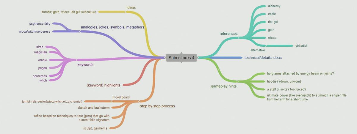 mind mapping ideas
